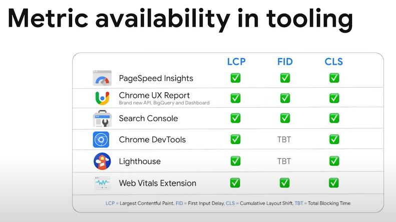 core web vitals in tools