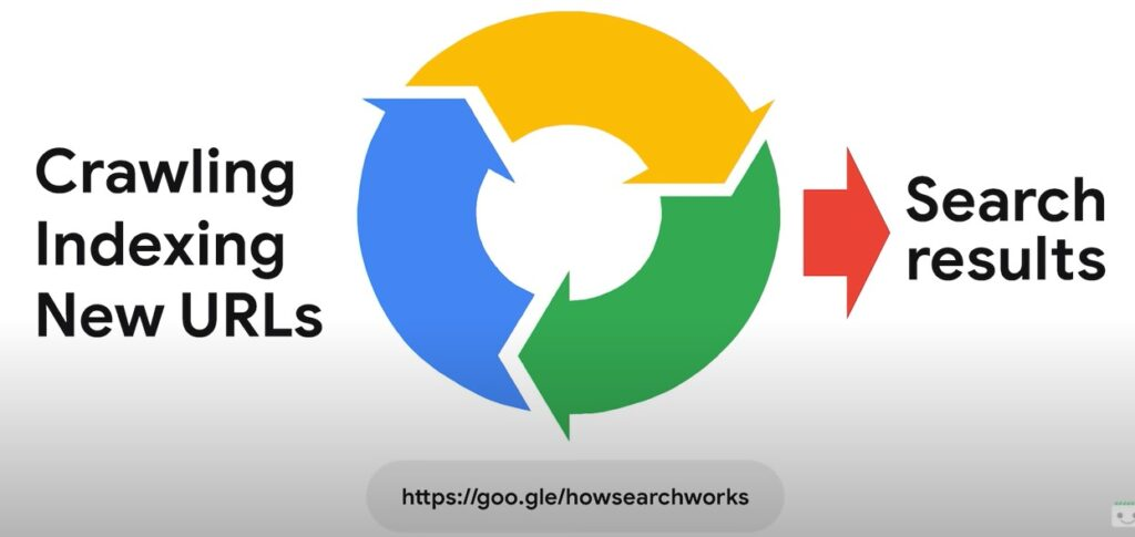 crawling indexing serps