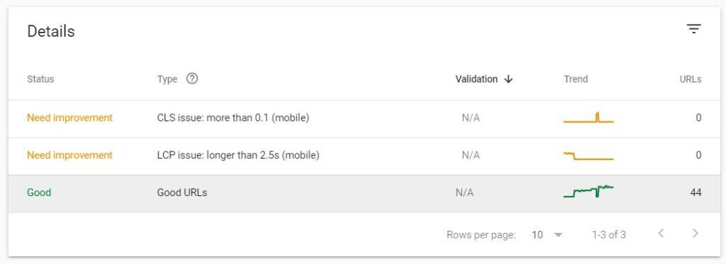 Core Web Vitals report details in Google Search Console