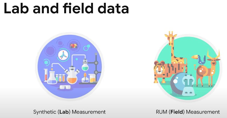 lab and field data