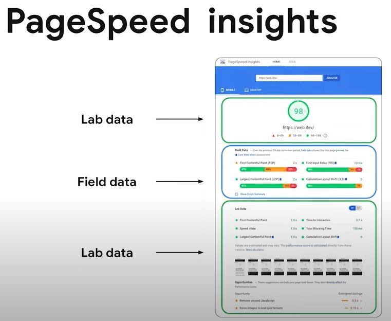 psi lab field data