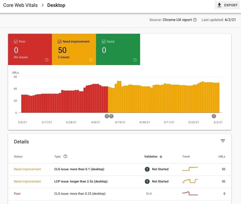 Core Web Vitals desktop report