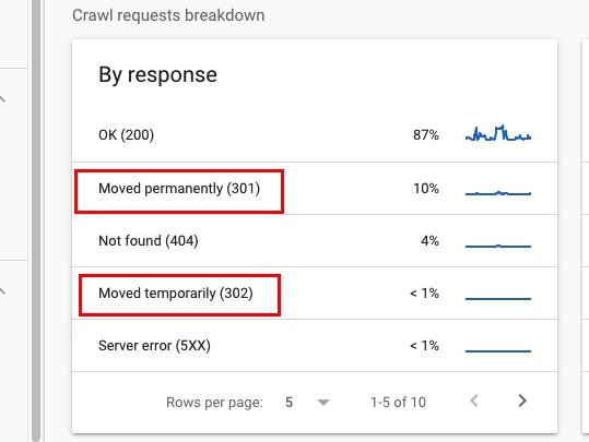 Redirects in Google Search Console crawl stats report