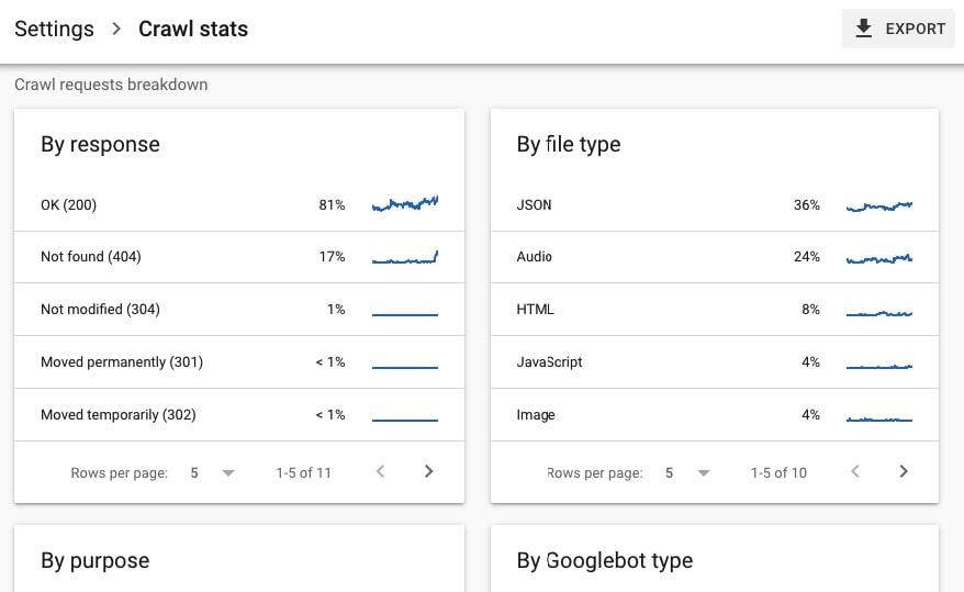 Crawl requests breakdown in Google Search Console