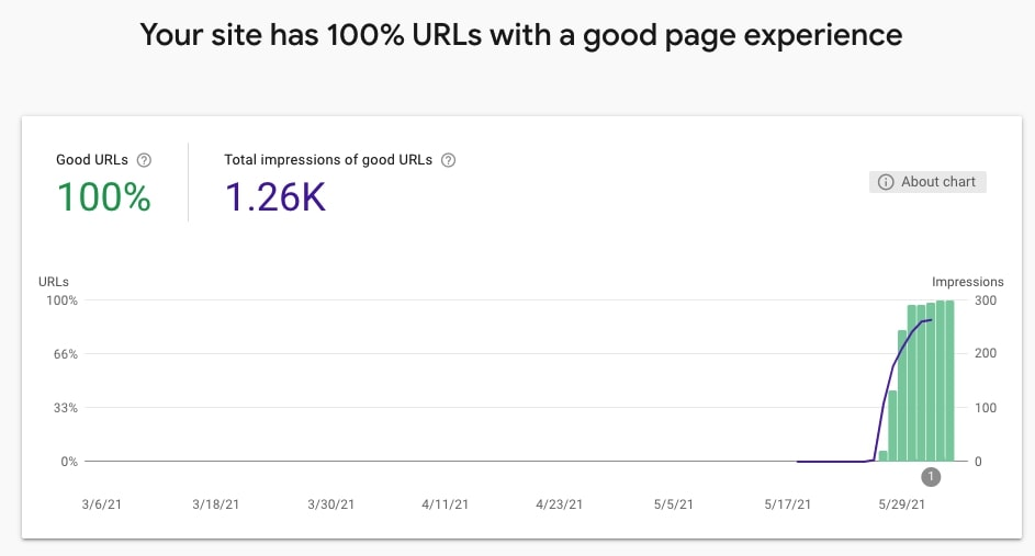 The Page Experience report in Google Search Console