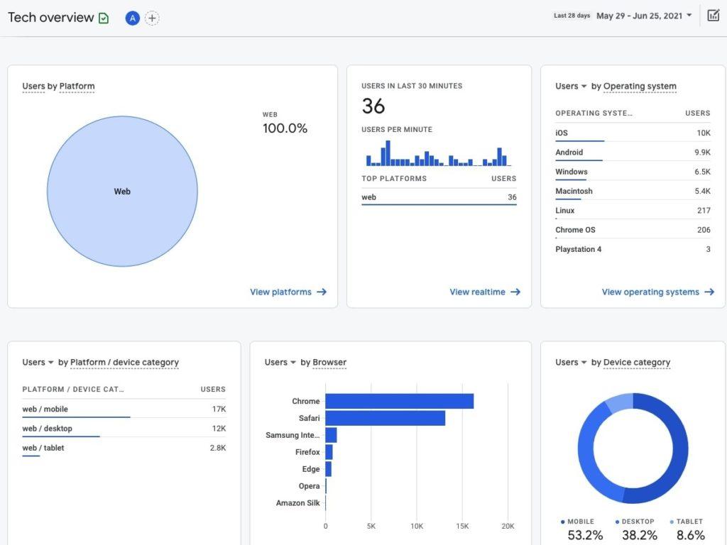 SEO tools: Google Analytics