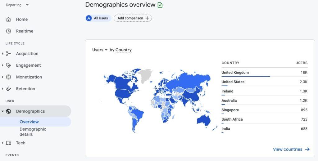 Demographics overview in Google Analytics