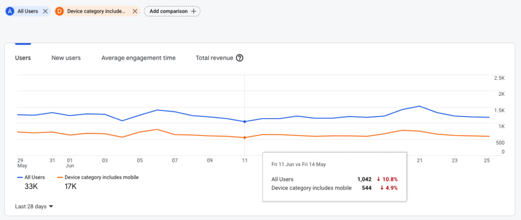 Comparing all users to mobile users in Google Analytics 4