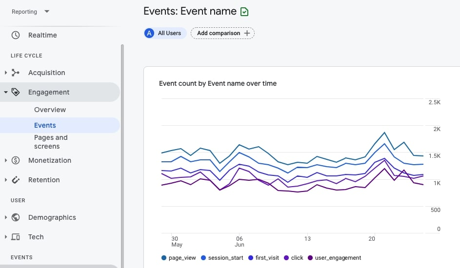 Events overview in Google Analytics 4