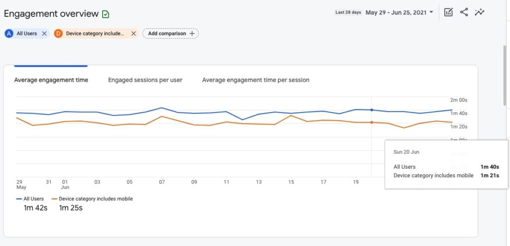 Engagement overview in Google Analytics 4