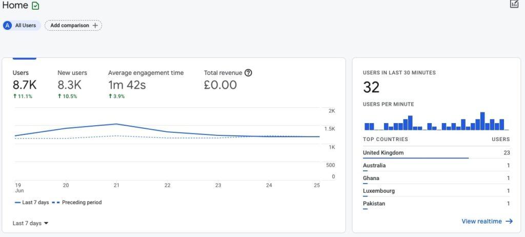Google Analytics 4 Home view