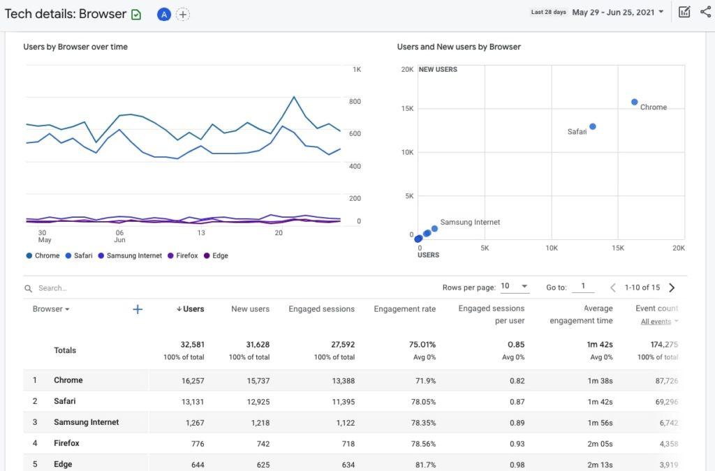 Tech details in Google Analytics 4
