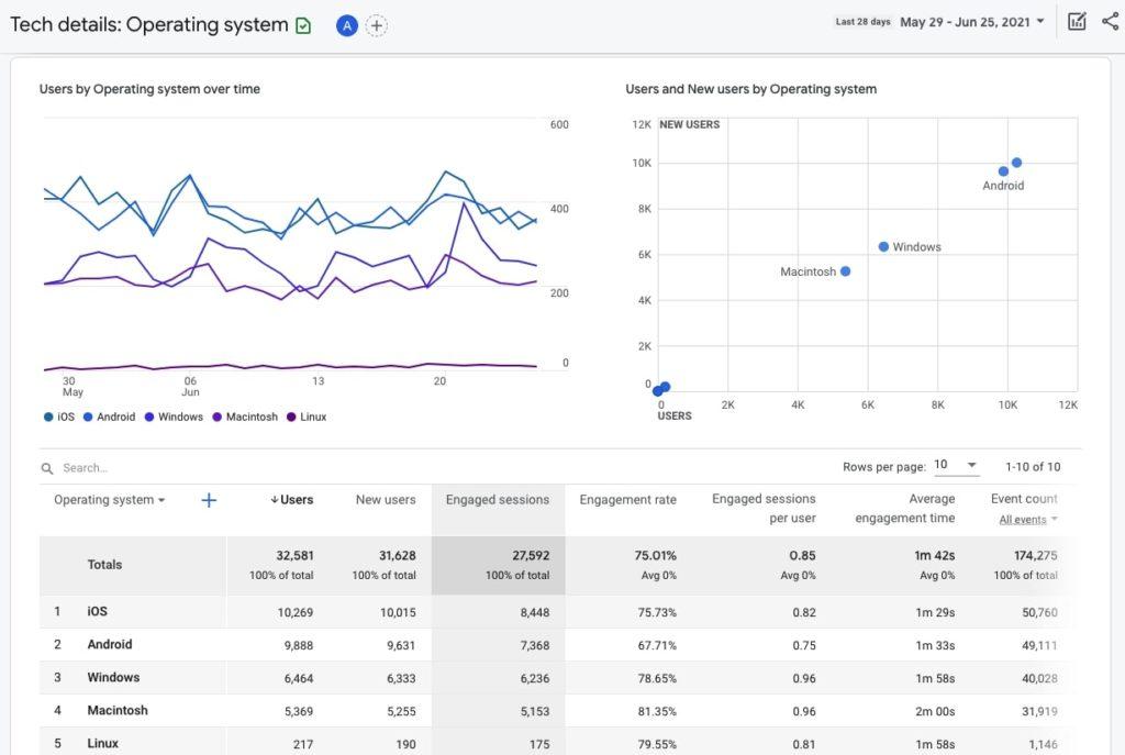Operating system in Google Analytics 4