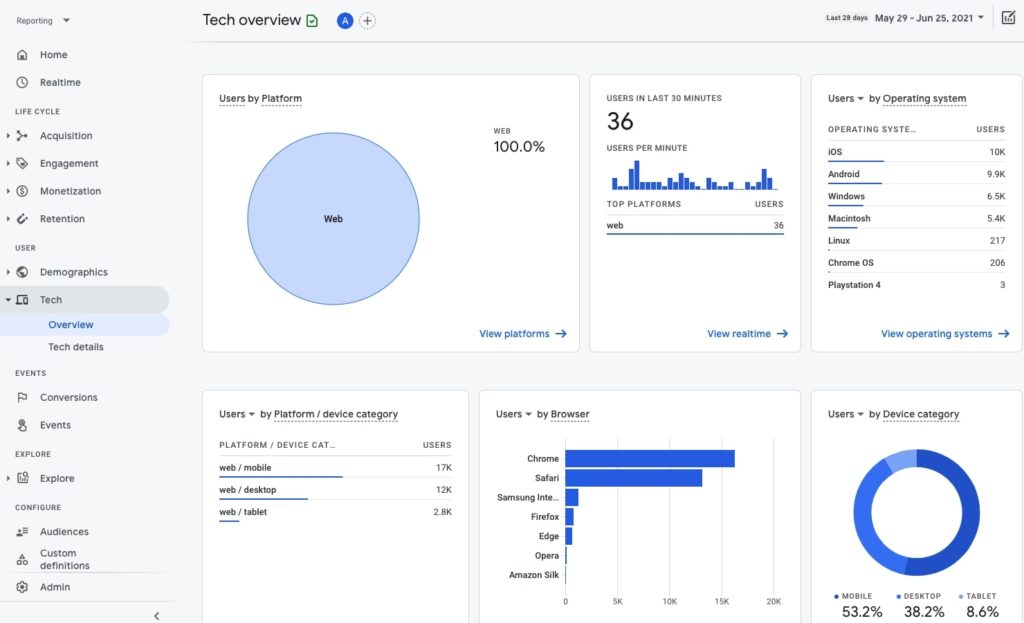 Tech overview in Google Analytics 4
