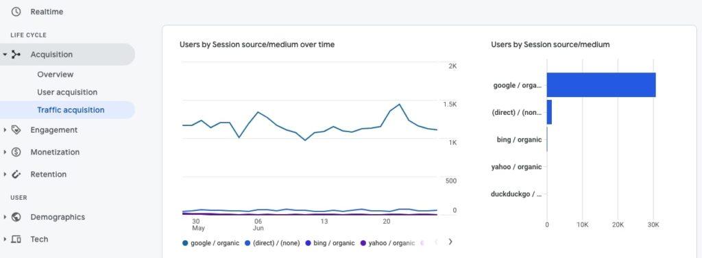 Traffic acquisition in Google Analytics 4