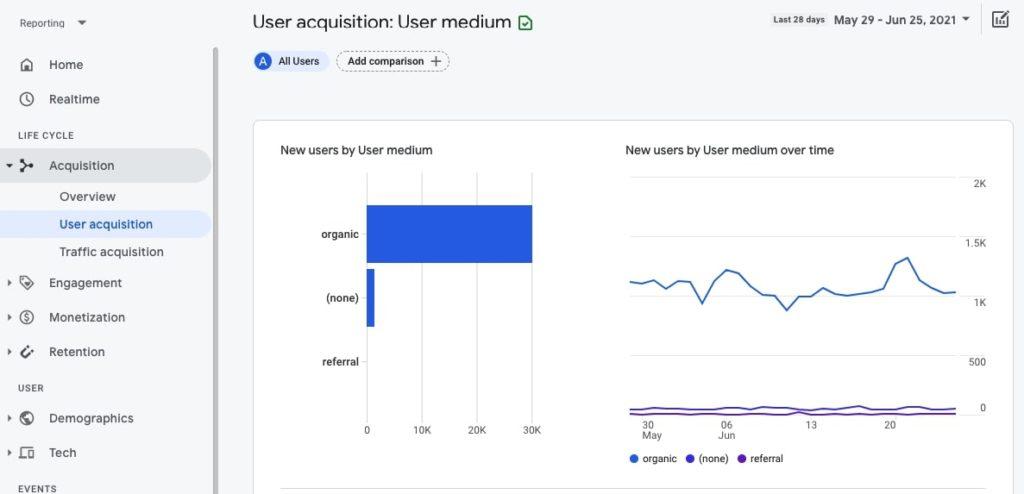 User acquisition by user medium in Google Analytics 4