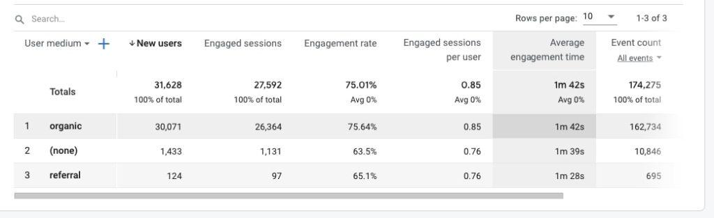Traffic engagement in Google Analytics 4