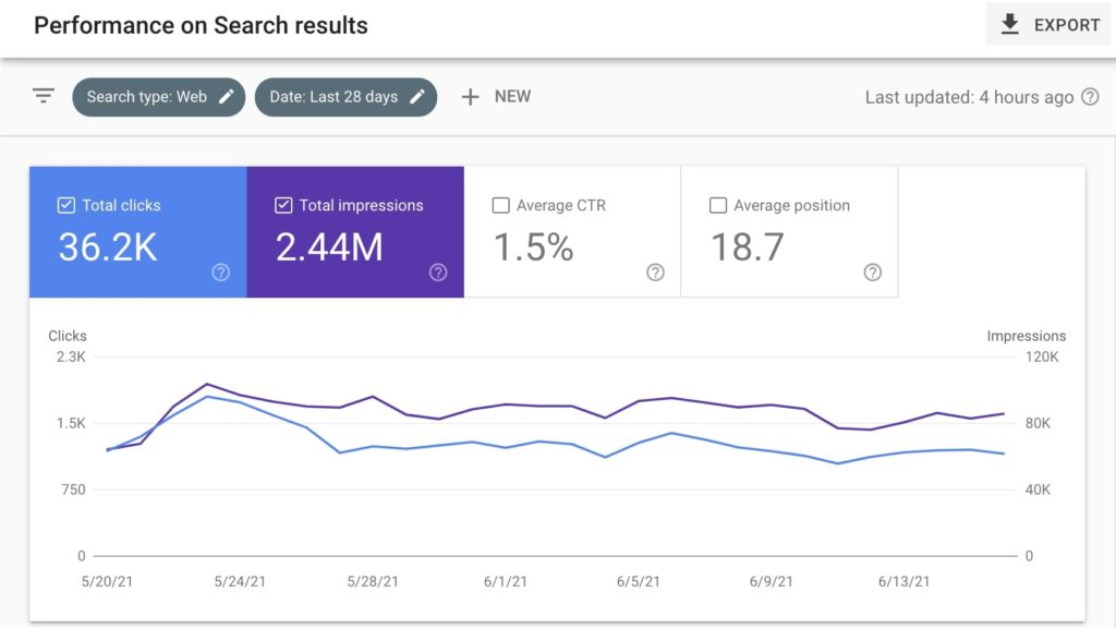 List of SEO tools: Google Search Console