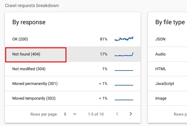 Resources returning 404 in Google Search Console crawl stats