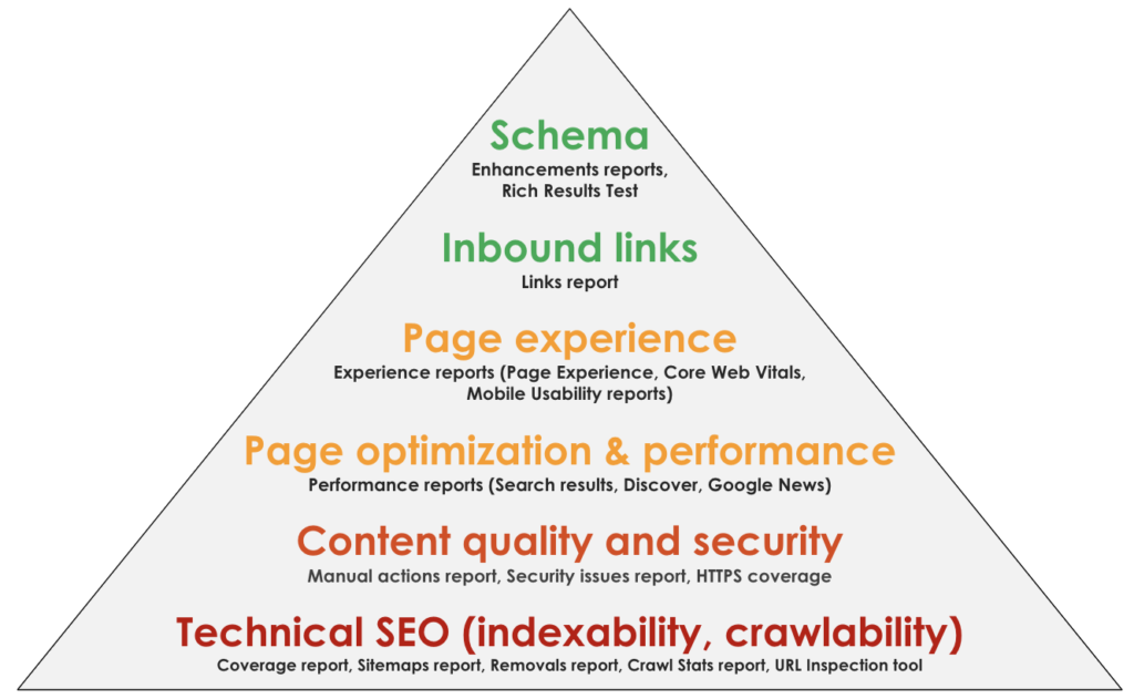 SEO audit with Google Search Console