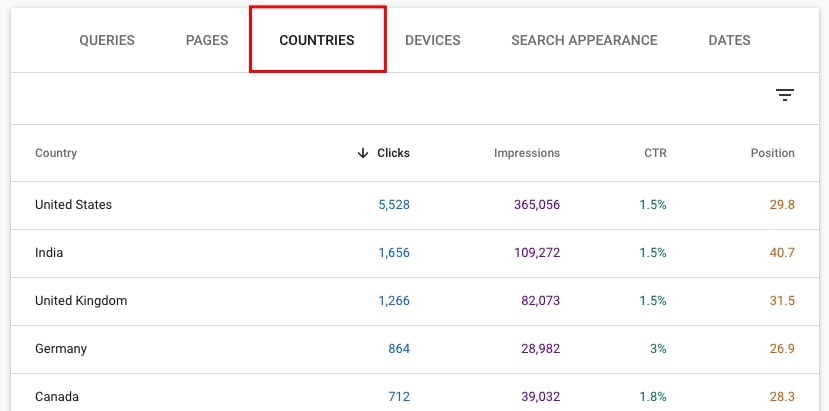 Top countries in the Google Search Console Performance report