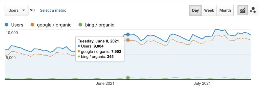 Comparing organic traffic from Google and Bing