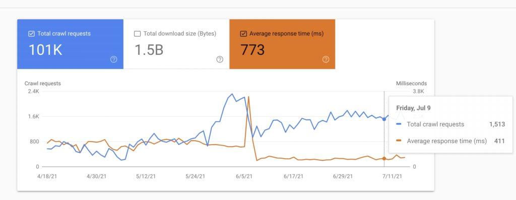 SEO tools: Google Search Console Crawl Stats report