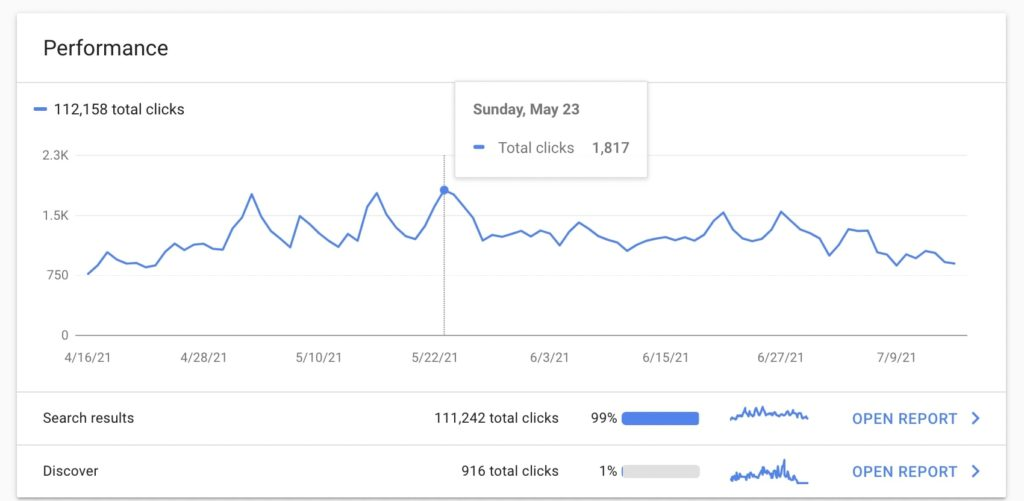 Performance report in Google Search Console
