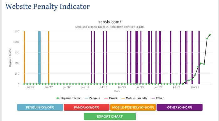 Website Penalty Indicator SEO audit tool